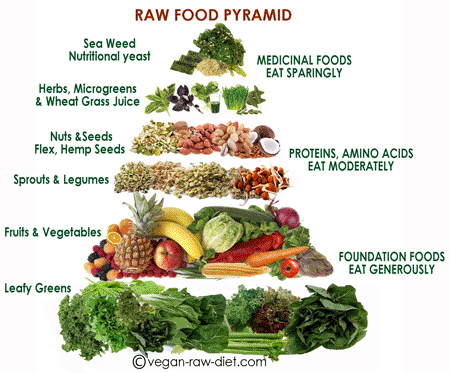 Raw Vegan Pyramid